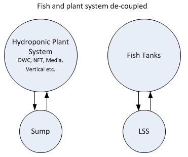 ColoradoAquaponics_decoupled_phHydroponics